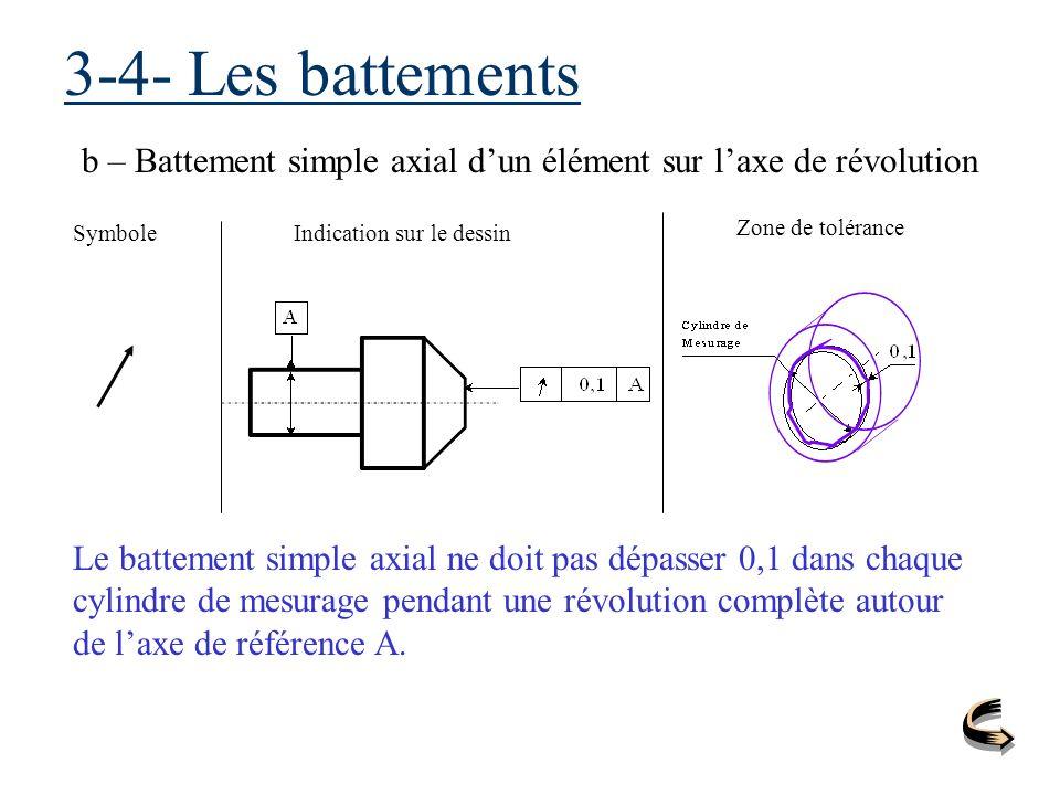 3-4- Les battements b – Battement simple axial dun élément sur laxe de révolution SymboleIndication sur le dessin Zone de tolérance Le battement simpl