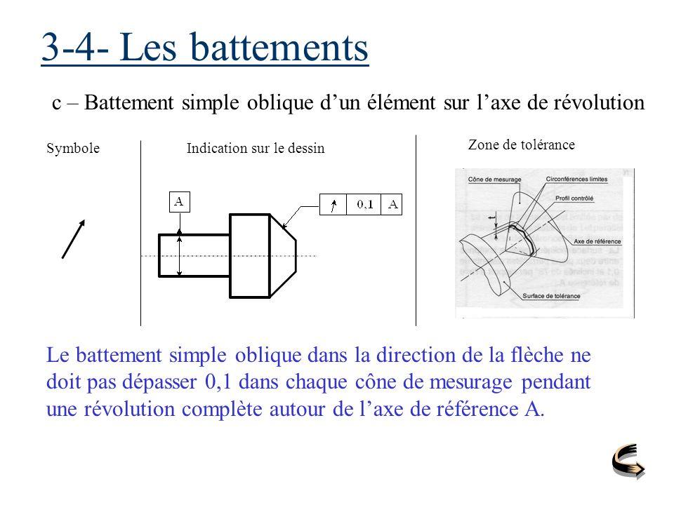 3-4- Les battements c – Battement simple oblique dun élément sur laxe de révolution SymboleIndication sur le dessin Zone de tolérance Le battement sim