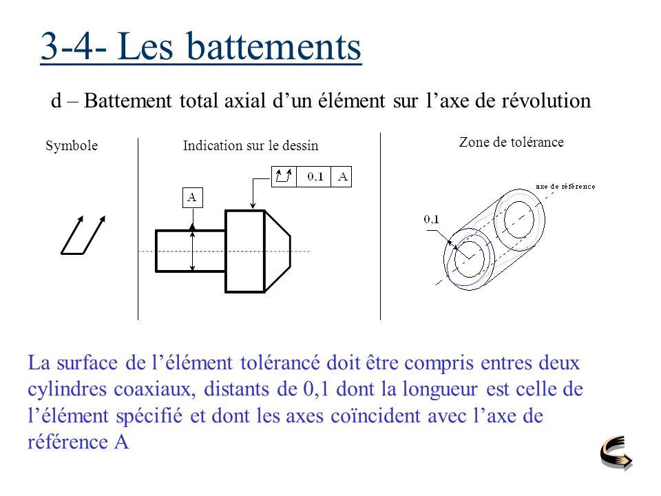3-4- Les battements d – Battement total axial dun élément sur laxe de révolution SymboleIndication sur le dessin Zone de tolérance La surface de lélém