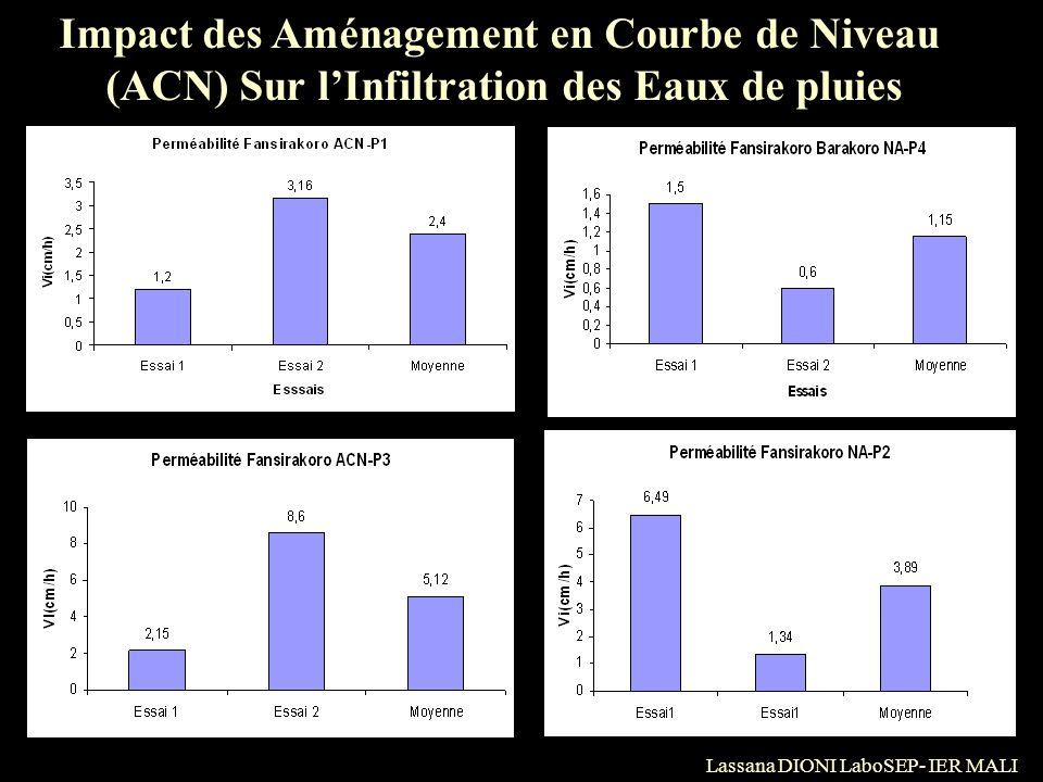 Impact des Aménagement en Courbe de Niveau (ACN) Sur lInfiltration des Eaux de pluies Lassana DIONI LaboSEP- IER MALI