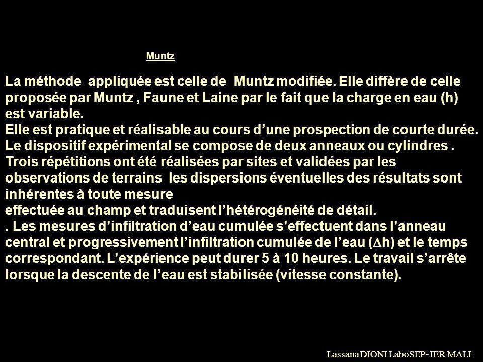 3.4.Méthode de perméabilité de Muntz La méthode appliquée est celle de Muntz modifiée. Elle diffère de celle proposée par Muntz, Faune et Laine par le