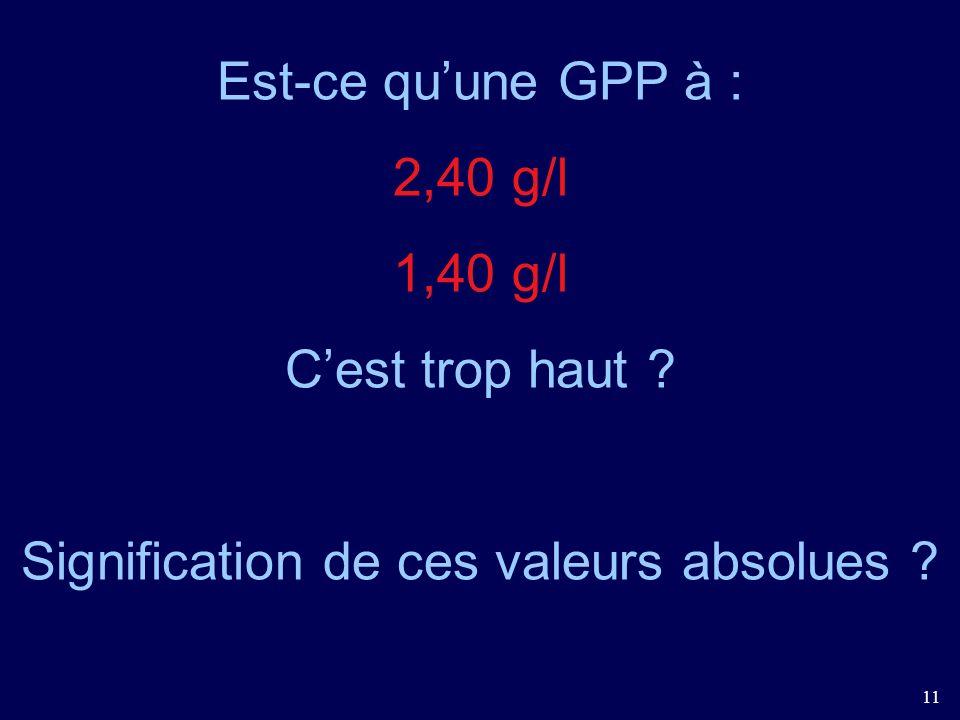 11 Est-ce quune GPP à : 2,40 g/l 1,40 g/l Cest trop haut ? Signification de ces valeurs absolues ?