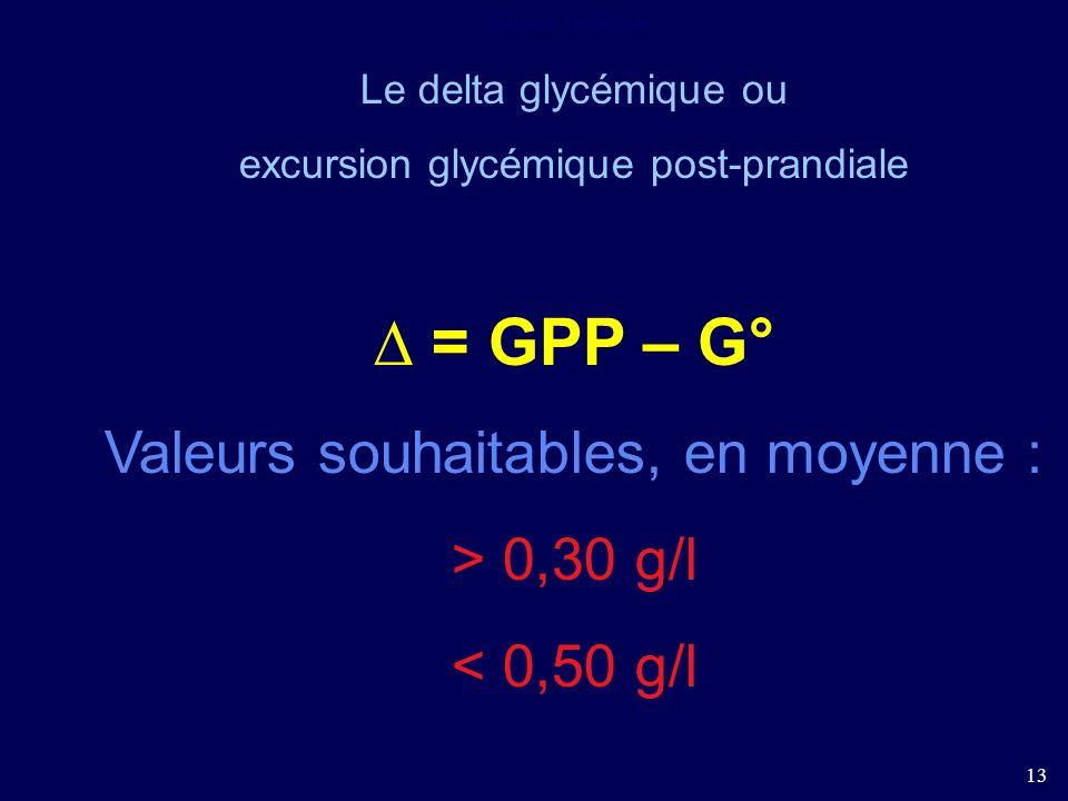 13 Valeur relative : Le delta glycémique ou excursion glycémique post-prandiale = GPP – G° Valeurs souhaitables, en moyenne : > 0,30 g/l < 0,50 g/l