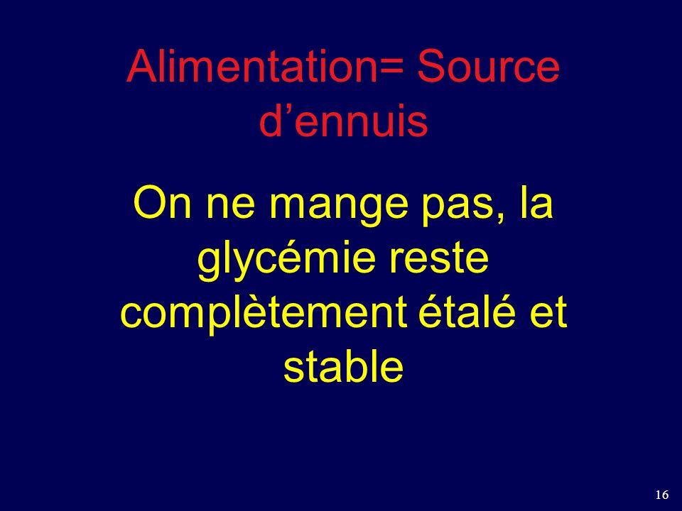 16 Alimentation= Source dennuis On ne mange pas, la glycémie reste complètement étalé et stable