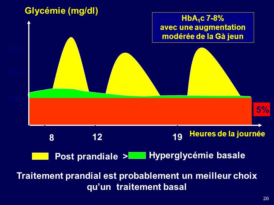 20 100 200 300 8 1219 Glycémie (mg/dl) HbA 1 c 7-8% avec une augmentation modérée de la Gà jeun 5% Heures de la journée Post prandiale > Hyperglycémie basale Traitement prandial est probablement un meilleur choix quun traitement basal