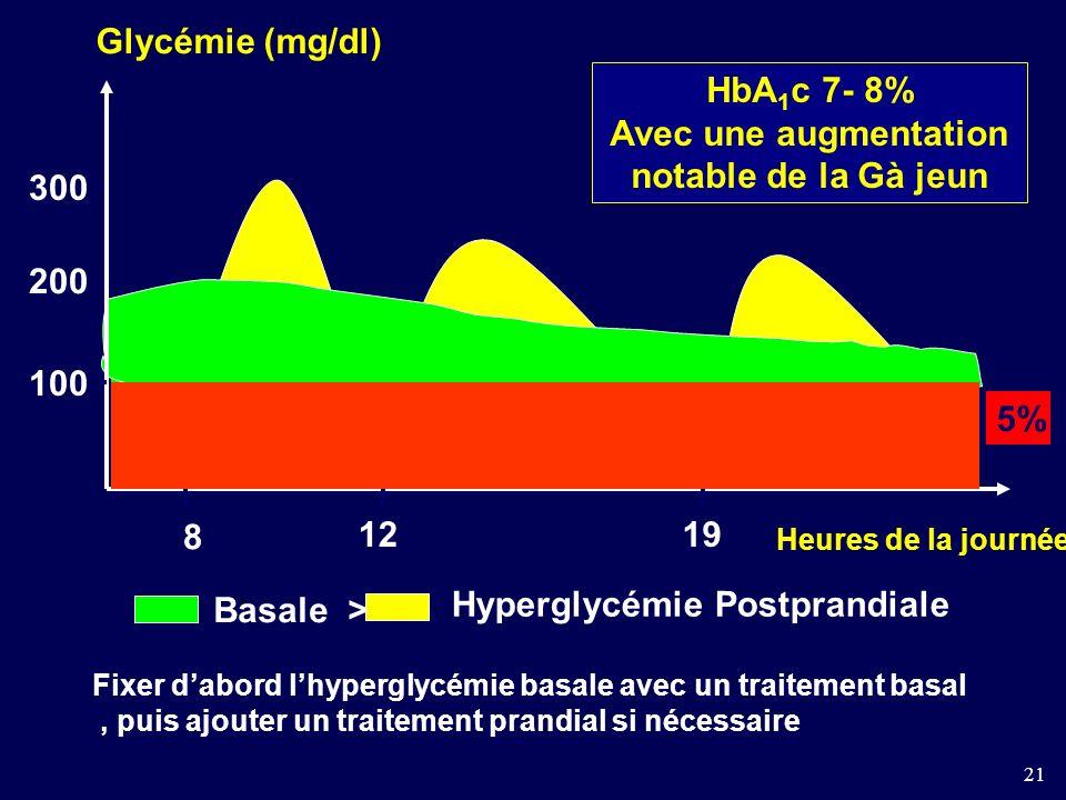 21 100 300 8 1219 Glycémie (mg/dl) HbA 1 c 7- 8% Avec une augmentation notable de la Gà jeun 5% Heures de la journée 200 Basale > Hyperglycémie Postprandiale Fixer dabord lhyperglycémie basale avec un traitement basal, puis ajouter un traitement prandial si nécessaire