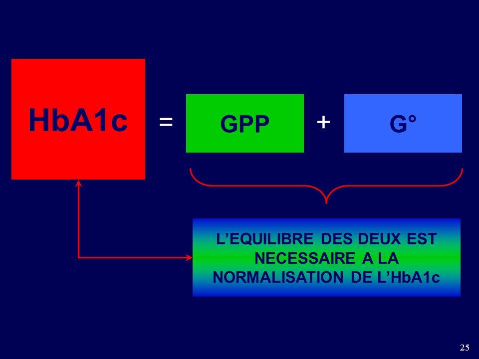 25 HbA1c G°GPP =+ LEQUILIBRE DES DEUX EST NECESSAIRE A LA NORMALISATION DE LHbA1c