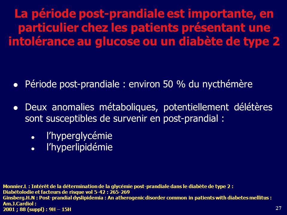 27 La période post-prandiale est importante, en particulier chez les patients présentant une intolérance au glucose ou un diabète de type 2 Période post-prandiale : environ 50 % du nycthémère Deux anomalies métaboliques, potentiellement délétères sont susceptibles de survenir en post-prandial : lhyperglycémie lhyperlipidémie Monnier.L : Intérêt de la détermination de la glycémie post-prandiale dans le diabète de type 2 : Diabétolodie et facteurs de risque vol 5-42 : 265-269 Ginsberg.H.N : Post-prandial dyslipidemia : An atherogenic disorder common in patients with diabetes mellitus : Am.J.Cardiol : 2001 ; 88 (suppl) : 9H – 15H
