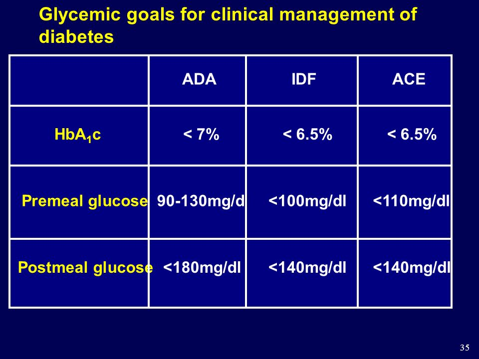35 Glycemic goals for clinical management of diabetes ADAIDFACE HbA 1 c Premeal glucose Postmeal glucose < 7%< 6.5% 90-130mg/dl<100mg/dl<110mg/dl <180