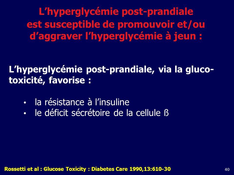 40 Lhyperglycémie post-prandiale est susceptible de promouvoir et/ou daggraver lhyperglycémie à jeun : Lhyperglycémie post-prandiale, via la gluco- toxicité, favorise : la résistance à linsuline le déficit sécrétoire de la cellule ß Rossetti et al : Glucose Toxicity : Diabetes Care 1990,13:610-30