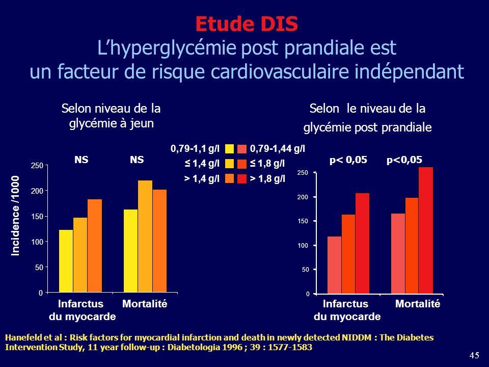 45 Selon le niveau de la glycémie post prandiale 0 50 100 150 200 250 p< 0,05 p<0,05 Infarctus du myocarde Mortalité Incidence /1000 0,79-1,44 g/l0,79-1,1 g/l 1,8 g/l 1,4 g/l > 1,8 g/l > 1,4 g/l Selon niveau de la glycémie à jeun 0 50 100 150 200 250 NS Hanefeld et al : Risk factors for myocardial infarction and death in newly detected NIDDM : The Diabetes Intervention Study, 11 year follow-up : Diabetologia 1996 ; 39 : 1577-1583 Etude DIS Lhyperglycémie post prandiale est un facteur de risque cardiovasculaire indépendant Infarctus du myocarde Mortalité