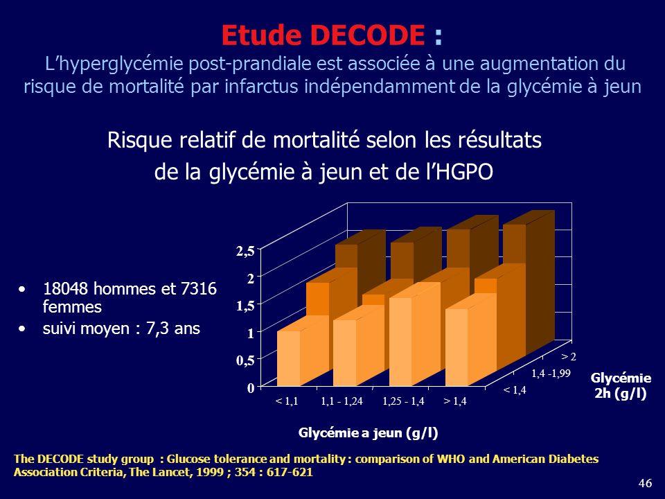 46 Etude DECODE : Lhyperglycémie post-prandiale est associée à une augmentation du risque de mortalité par infarctus indépendamment de la glycémie à jeun 18048 hommes et 7316 femmes suivi moyen : 7,3 ans 0 0,5 1 1,5 2 2,5 < 1,11,1 - 1,241,25 - 1,4> 1,4 < 1,4 1,4 -1,99 > 2 Glycémie 2h (g/l) Glycémie a jeun (g/l) Risque relatif de mortalité selon les résultats de la glycémie à jeun et de lHGPO The DECODE study group : Glucose tolerance and mortality : comparison of WHO and American Diabetes Association Criteria, The Lancet, 1999 ; 354 : 617-621