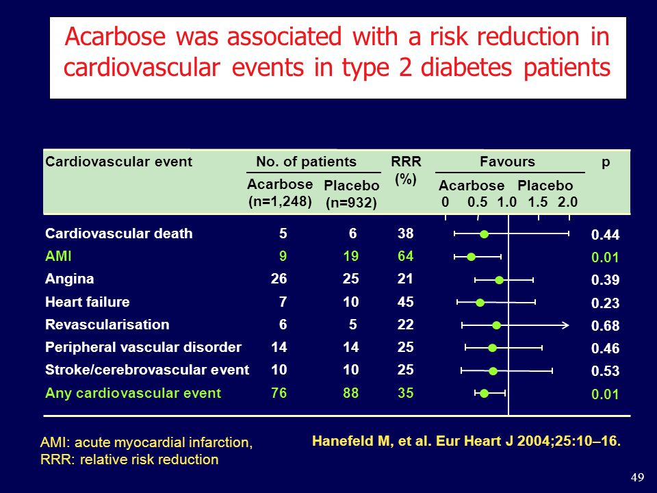 49 Acarbose was associated with a risk reduction in cardiovascular events in type 2 diabetes patients Hanefeld M, et al. Eur Heart J 2004;25:10–16. RR
