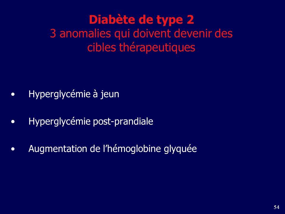 54 Hyperglycémie à jeun Hyperglycémie post-prandiale Augmentation de lhémoglobine glyquée Diabète de type 2 3 anomalies qui doivent devenir des cibles thérapeutiques