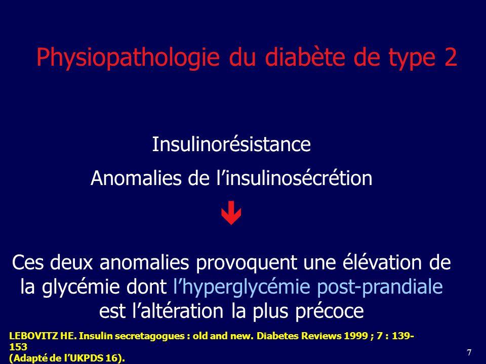 7 Physiopathologie du diabète de type 2 Insulinorésistance Anomalies de linsulinosécrétion Ces deux anomalies provoquent une élévation de la glycémie dont lhyperglycémie post-prandiale est laltération la plus précoce LEBOVITZ HE.