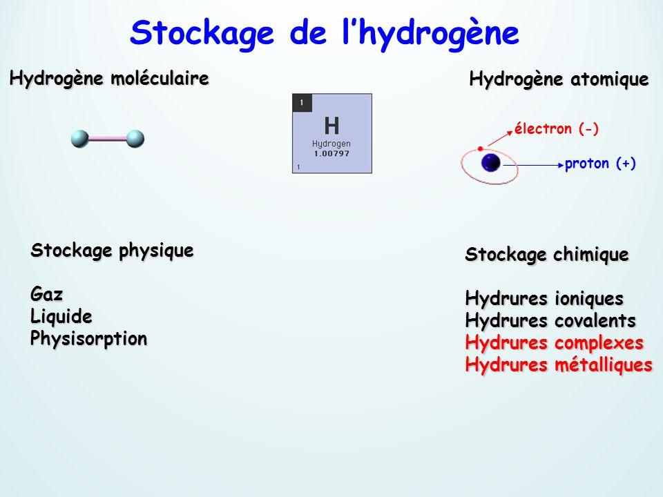 proton (+) électron (-) Hydrogène atomique Stockage chimique Hydrures ioniques Hydrures covalents Hydrures complexes Hydrures métalliques Stockage phy