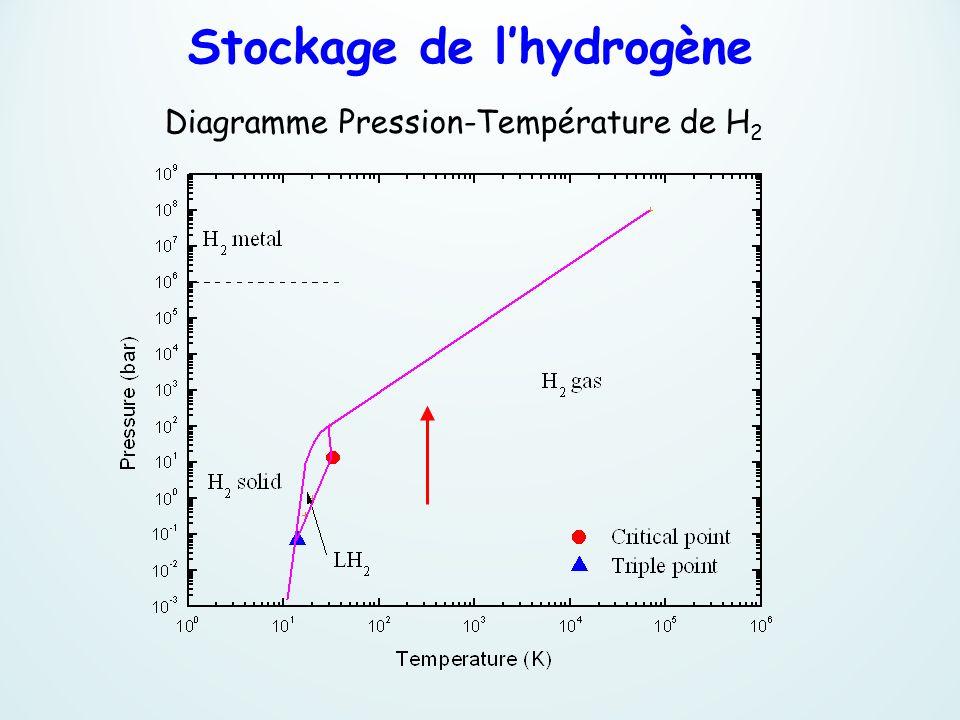 Diagramme Pression-Température de H 2 Stockage de lhydrogène