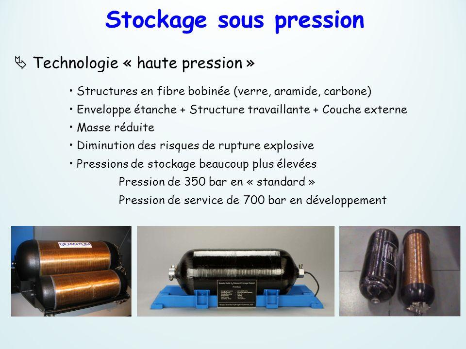 Technologie « haute pression » Structures en fibre bobinée (verre, aramide, carbone) Enveloppe étanche + Structure travaillante + Couche externe Masse