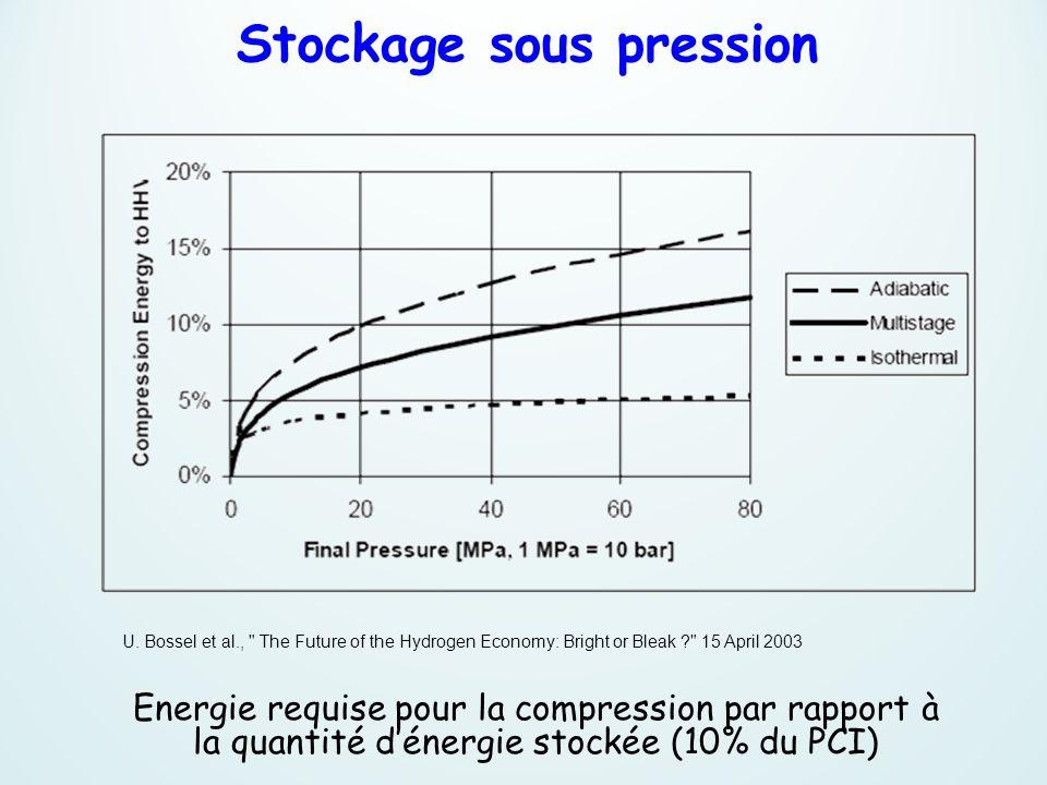 Energie requise pour la compression par rapport à la quantité dénergie stockée (10% du PCI) U. Bossel et al.,
