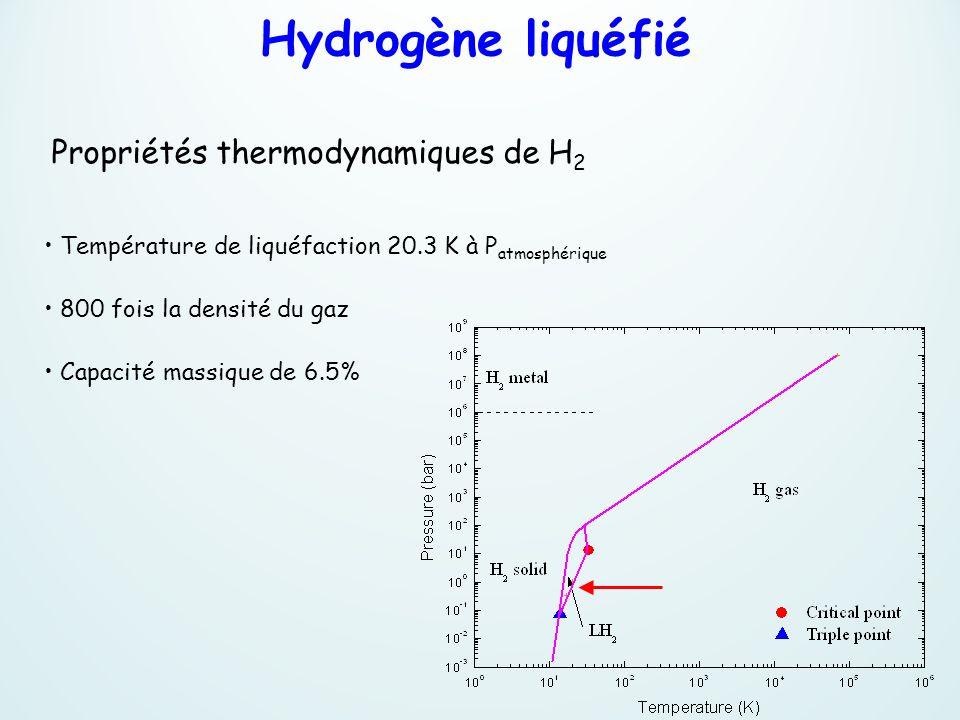 Hydrogène liquéfié Propriétés thermodynamiques de H 2 Température de liquéfaction 20.3 K à P atmosphérique 800 fois la densité du gaz Capacité massiqu