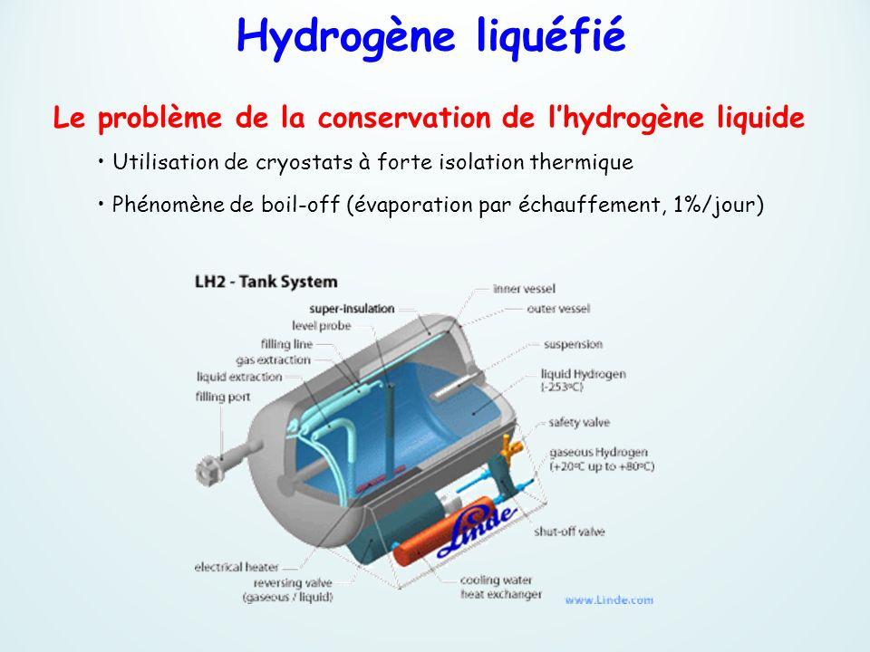 Utilisation de cryostats à forte isolation thermique Phénomène de boil-off (évaporation par échauffement, 1%/jour) Le problème de la conservation de l