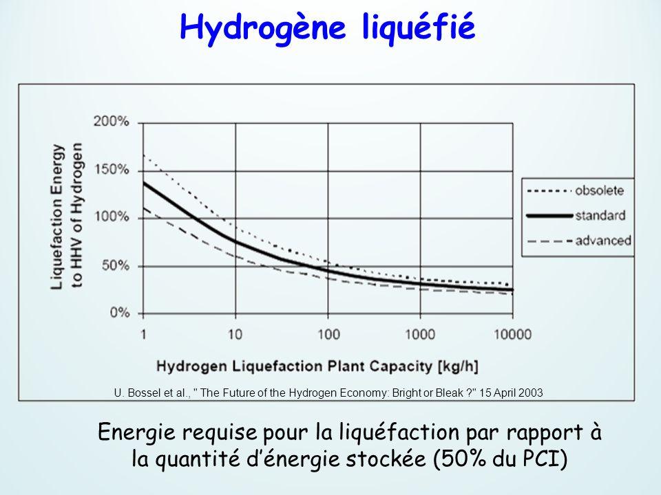 Energie requise pour la liquéfaction par rapport à la quantité dénergie stockée (50% du PCI) U. Bossel et al.,