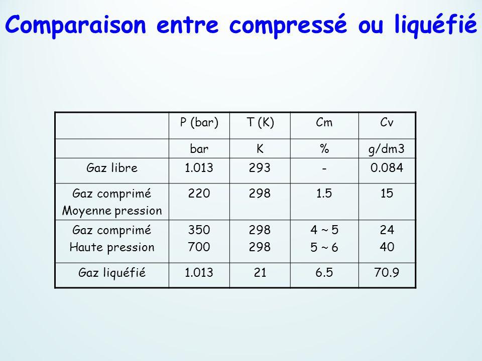 P (bar)T (K)CmCv barK%g/dm3 Gaz libre1.013293-0.084 Gaz comprimé Moyenne pression 2202981.515 Gaz comprimé Haute pression 350 700 298 4 5 5 6 24 40 Ga