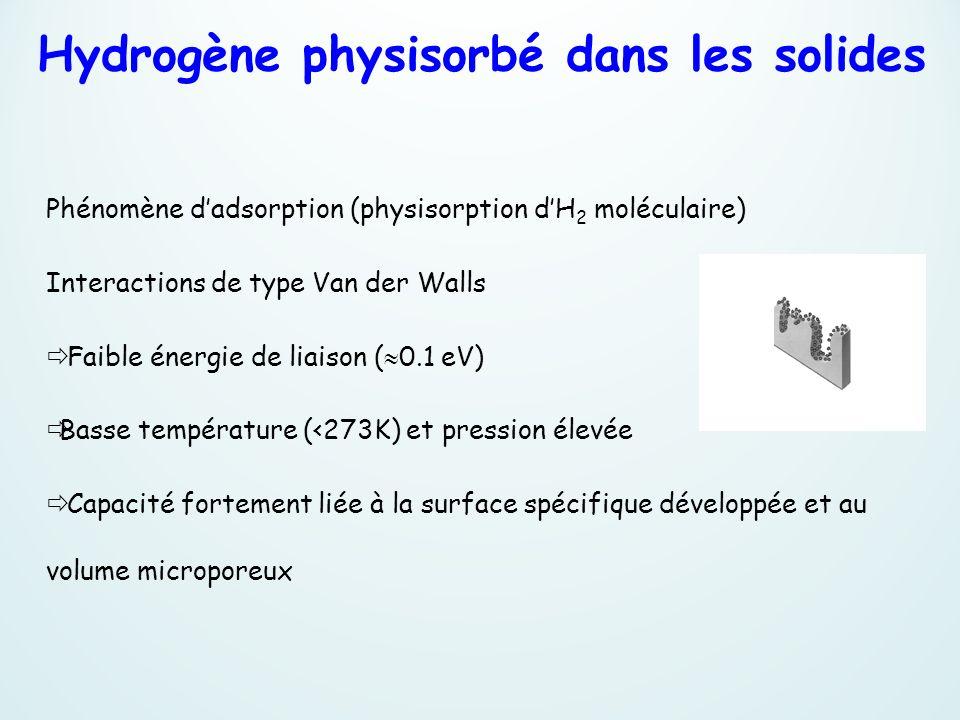 Hydrogène physisorbé dans les solides Phénomène dadsorption (physisorption dH 2 moléculaire) Interactions de type Van der Walls Faible énergie de liai