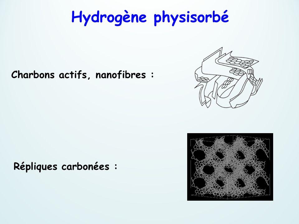 Charbons actifs, nanofibres : Répliques carbonées : Hydrogène physisorbé