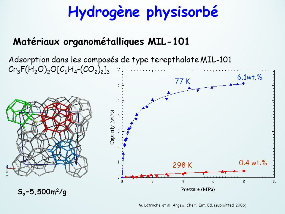 Adsorption dans les composés de type terepthalate MIL 101 Cr 3 F(H 2 O) 2 O[C 6 H 4 -(CO 2 ) 2 ] 3 M. Latroche et al. Angew. Chem. Int. Ed. (submitted
