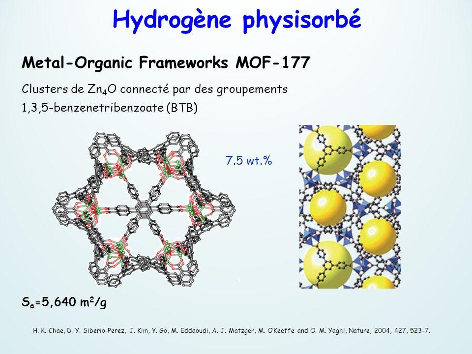 Metal-Organic Frameworks MOF-177 Clusters de Zn 4 O connecté par des groupements 1,3,5-benzenetribenzoate (BTB) H. K. Chae, D. Y. Siberio-Perez, J. Ki