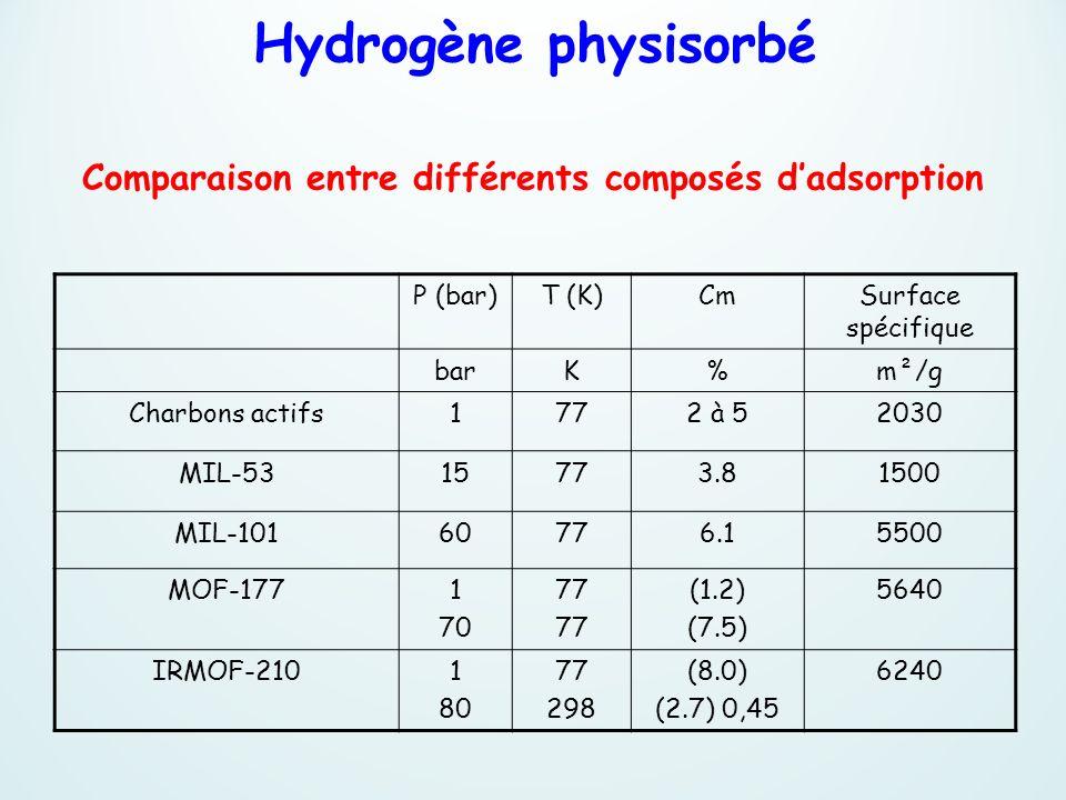 P (bar)T (K)CmSurface spécifique barK%m²/g Charbons actifs1772 à 52030 MIL-5315773.81500 MIL-10160776.15500 MOF-1771 70 77 (1.2) (7.5) 5640 IRMOF-2101