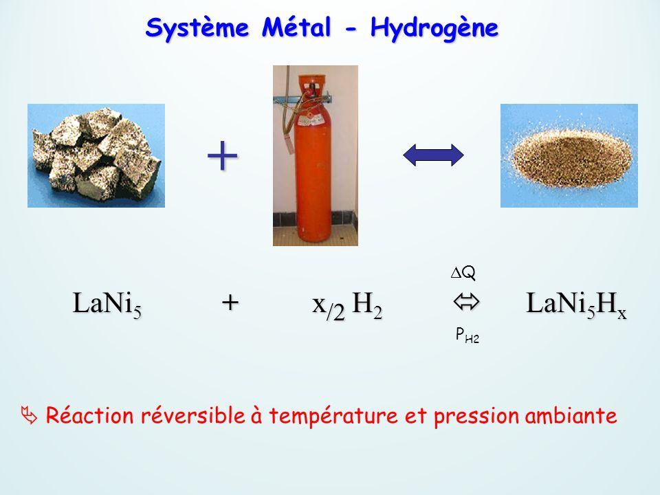 Réaction réversible à température et pression ambiante Système Métal - Hydrogène LaNi 5 + + x /2 H 2 LaNi 5 H x LaNi 5 H x Q P H2