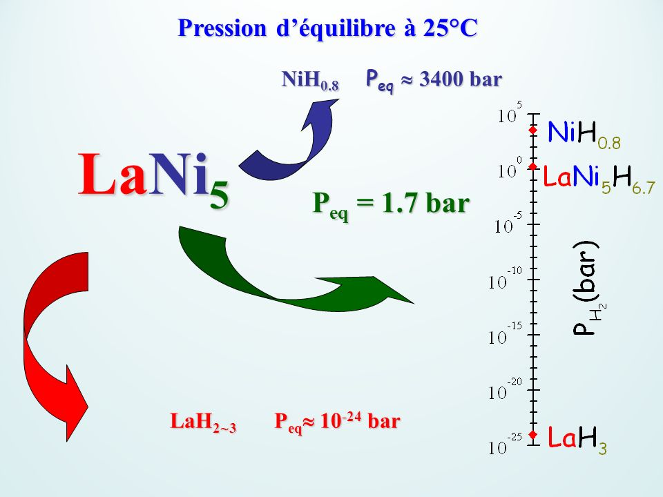 Pression déquilibre à 25°C LaNi 5 LaNi 5 LaH 2 3 P eq 10 -24 bar NiH 0.8 P eq 3400 bar P eq = 1.7 bar