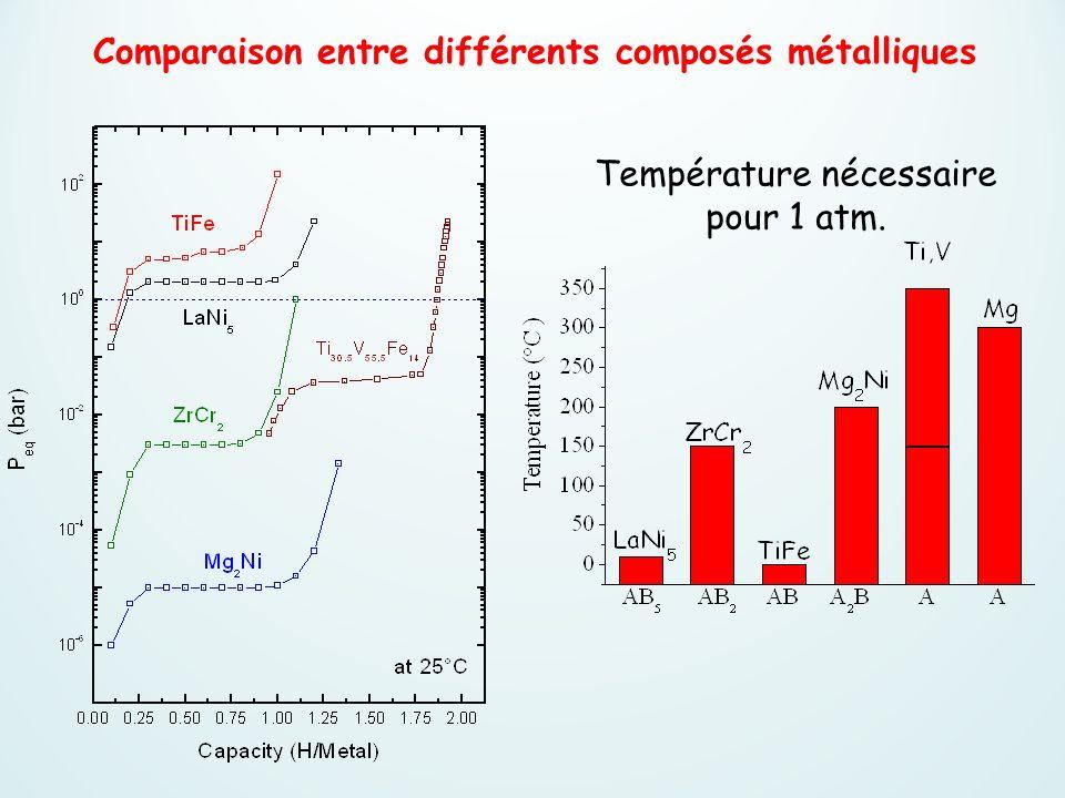 Température nécessaire pour 1 atm. Comparaison entre différents composés métalliques