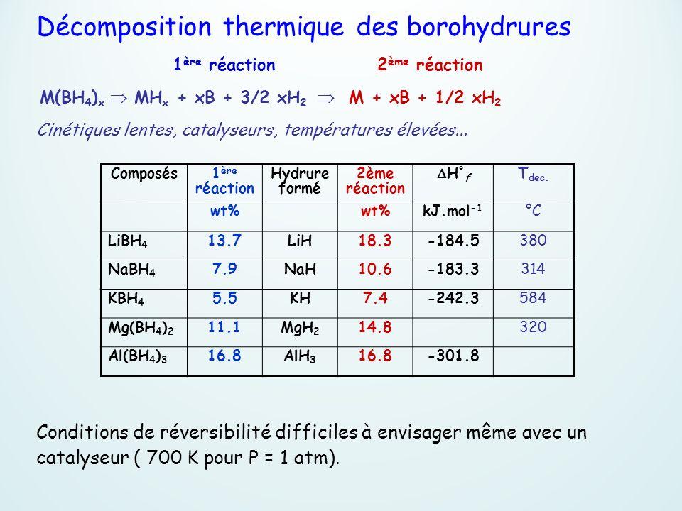Composés 1 ère réaction Hydrure formé 2ème réaction H ° f T dec. wt% kJ.mol -1 °C LiBH 4 13.7LiH18.3-184.5380 NaBH 4 7.9NaH10.6-183.3314 KBH 4 5.5KH7.