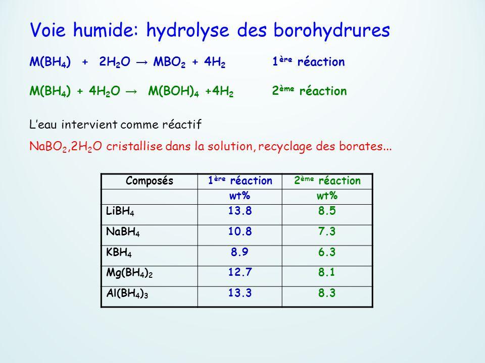 Voie humide: hydrolyse des borohydrures M(BH 4 ) + 2H 2 O MBO 2 + 4H 2 1 ère réaction M(BH 4 ) + 4H 2 O M(BOH) 4 +4H 2 2 ème réaction Leau intervient