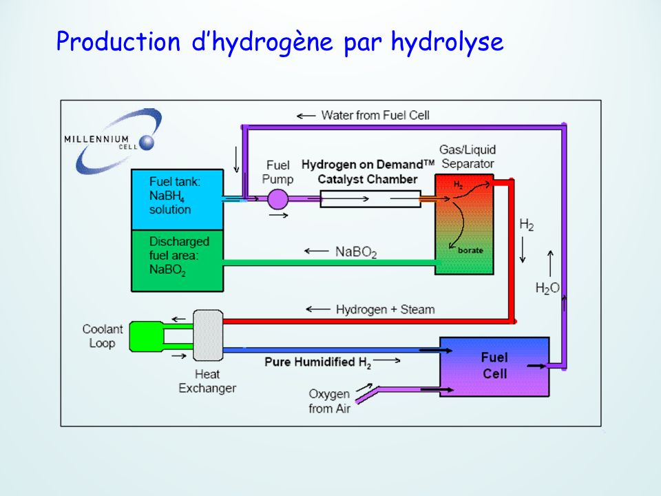 Production dhydrogène par hydrolyse
