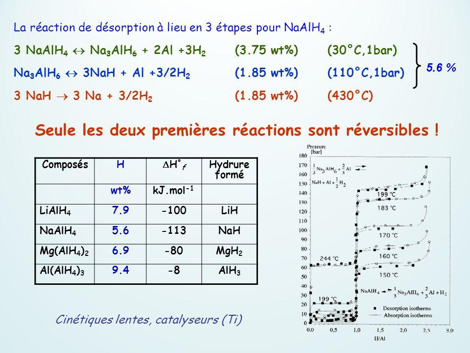 La réaction de désorption à lieu en 3 étapes pour NaAlH 4 : 3 NaAlH 4 Na 3 AlH 6 + 2Al +3H 2 (3.75 wt%)(30°C,1bar) Na 3 AlH 6 3NaH + Al +3/2H 2 (1.85