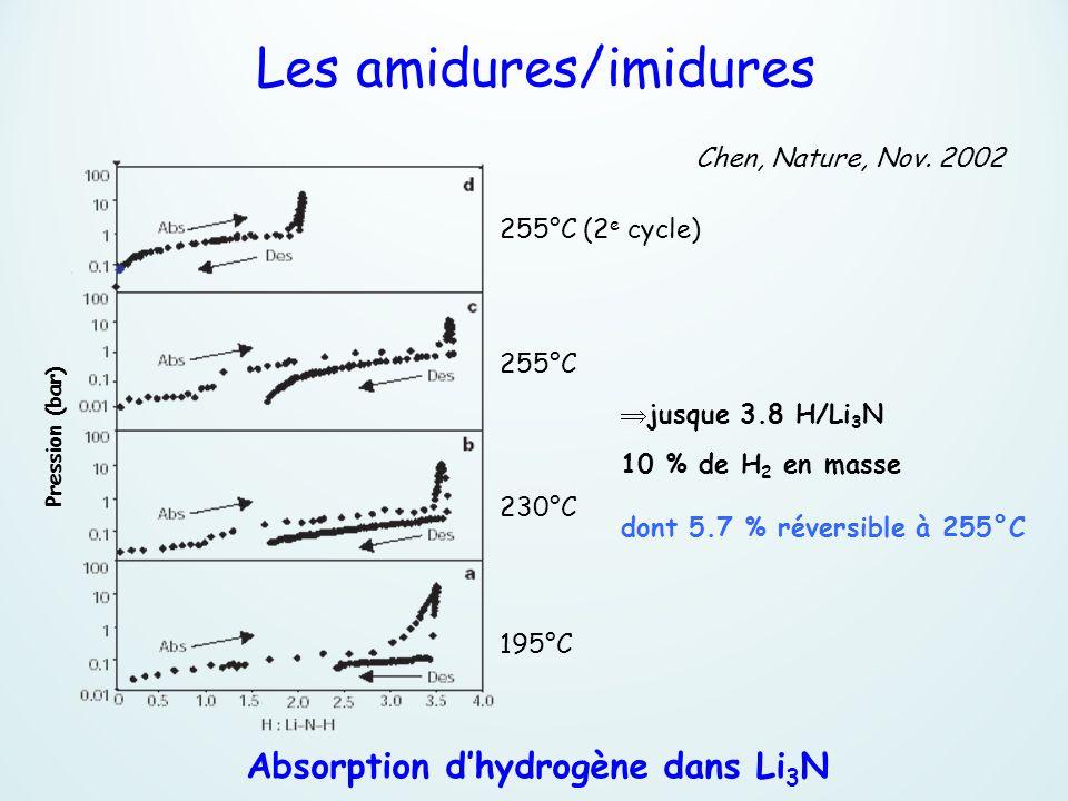 Chen, Nature, Nov. 2002 Pression (bar) 195°C 230°C 255°C 255°C (2 e cycle) Absorption dhydrogène dans Li 3 N jusque 3.8 H/Li 3 N 10 % de H 2 en masse