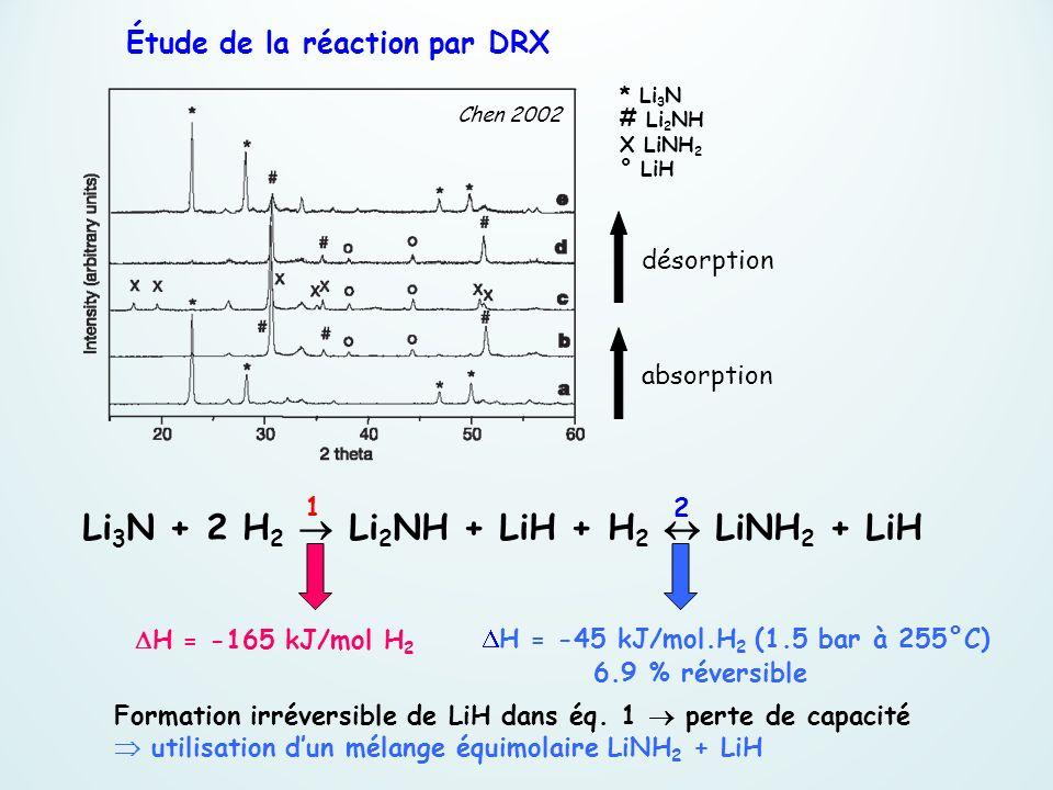 Étude de la réaction par DRX absorption désorption Li 3 N + 2 H 2 Li 2 NH + LiH + H 2 LiNH 2 + LiH * Li 3 N # Li 2 NH X LiNH 2 ° LiH H = -165 kJ/mol H
