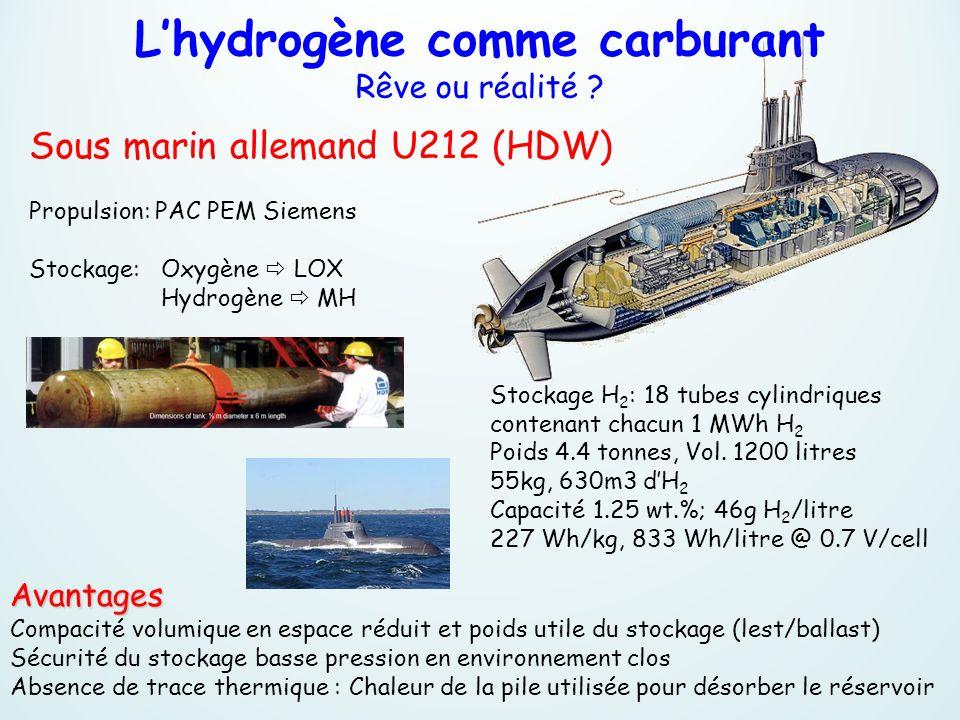 Lhydrogène comme carburant Rêve ou réalité ? Sous marin allemand U212 (HDW) Propulsion: PAC PEM Siemens Stockage: Oxygène LOX Hydrogène MH Avantages C