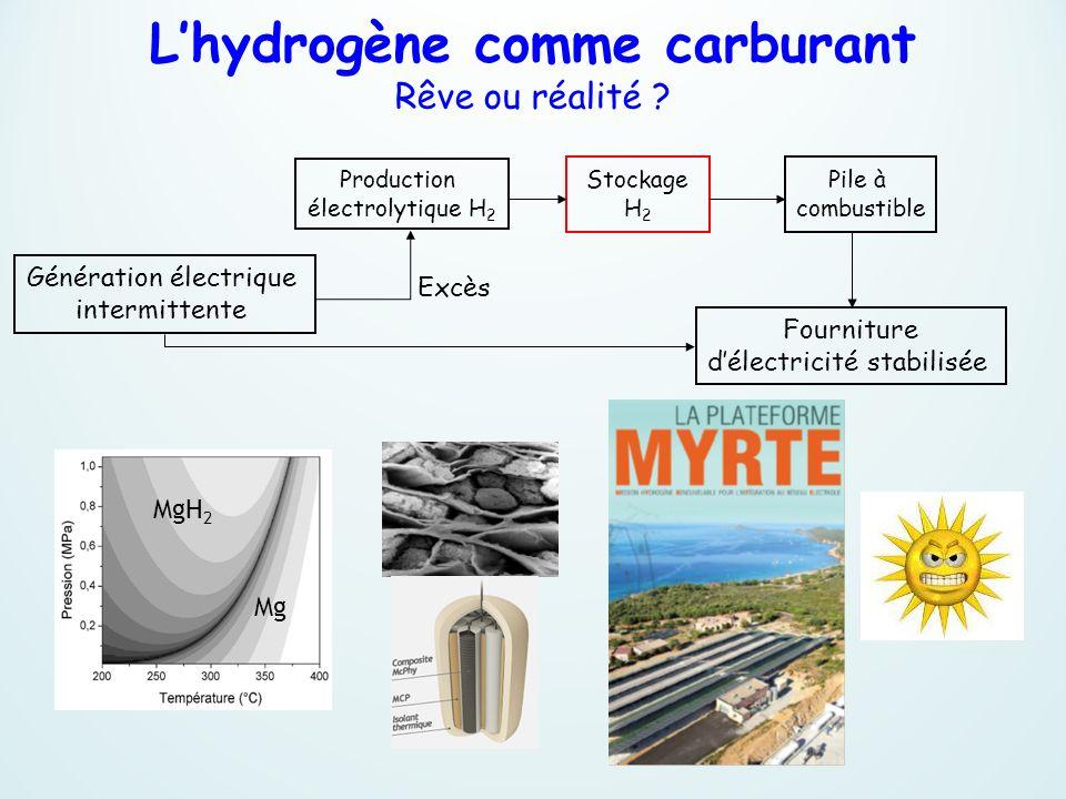 MgH 2 Mg Génération électrique intermittente Production électrolytique H 2 Excès Stockage H 2 Pile à combustible Fourniture délectricité stabilisée Lh