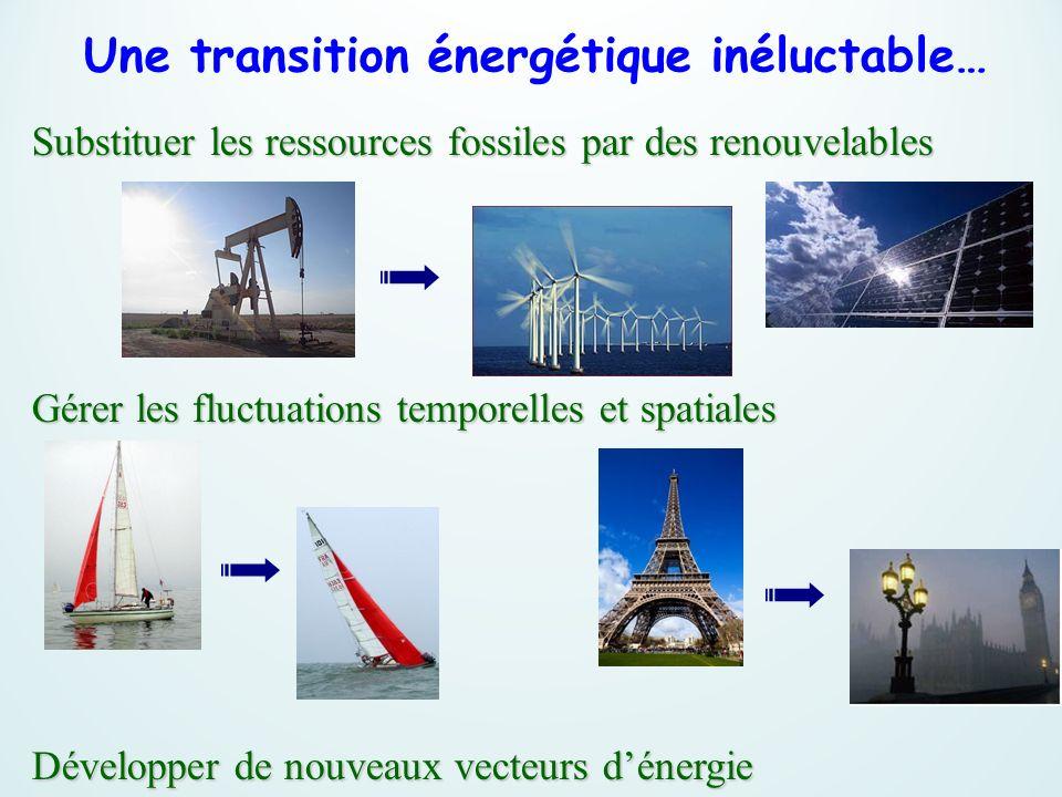 Une transition énergétique inéluctable… Substituer les ressources fossiles par des renouvelables Gérer les fluctuations temporelles et spatiales Dével