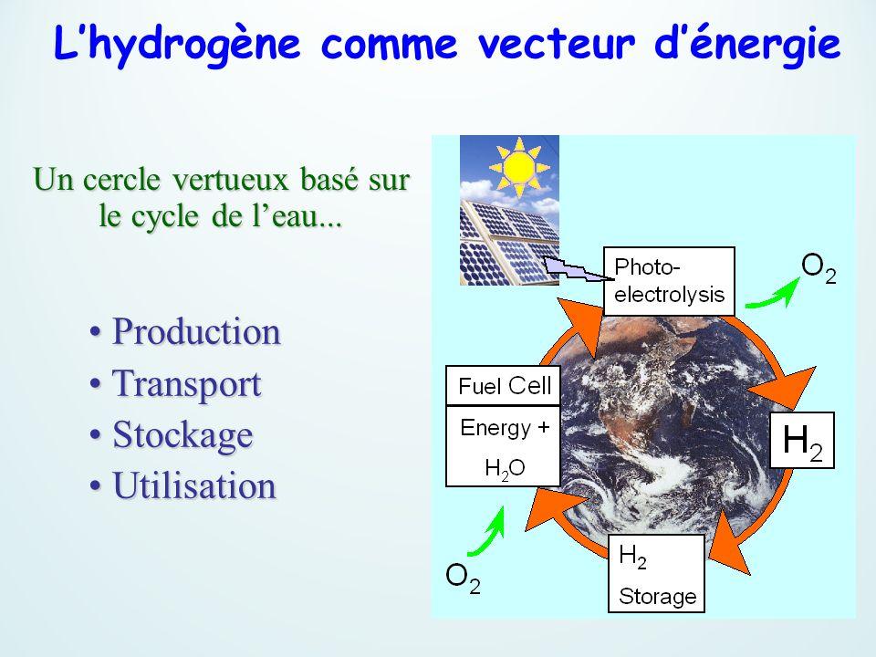 Un cercle vertueux basé sur le cycle de leau... Production Production Transport Transport Stockage Stockage Utilisation Utilisation Lhydrogène comme v