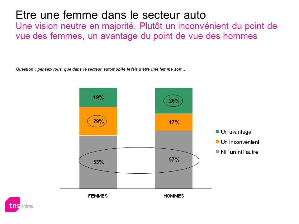 Etre une femme dans le secteur auto Une vision neutre en majorité. Plutôt un inconvénient du point de vue des femmes, un avantage du point de vue des