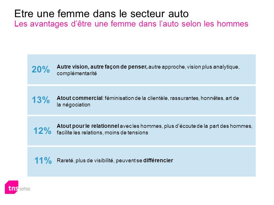 Etre une femme dans le secteur auto Les avantages dêtre une femme dans lauto selon les hommes Atout commercial: féminisation de la clientèle, rassuran