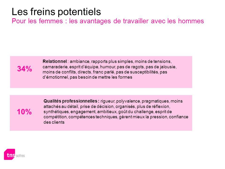 Les freins potentiels Pour les femmes : les avantages de travailler avec les hommes 34% Relationnel : ambiance, rapports plus simples, moins de tensio