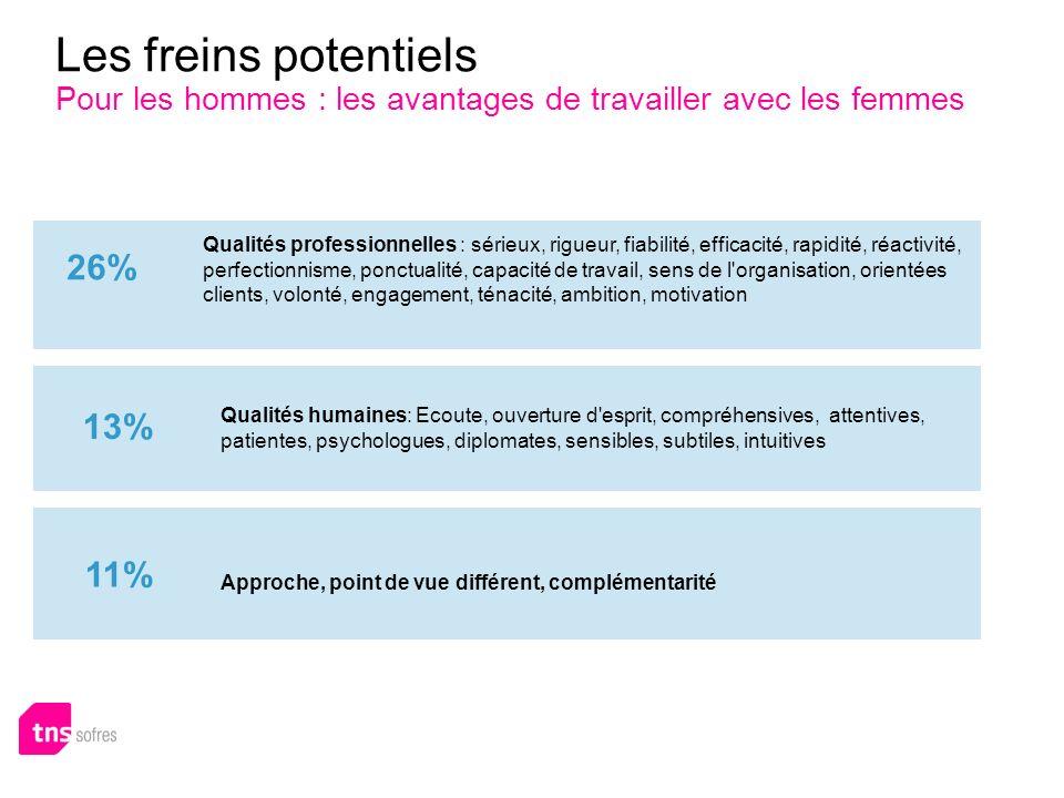Les freins potentiels Pour les hommes : les avantages de travailler avec les femmes 26% 13% Qualités humaines: Ecoute, ouverture d'esprit, compréhensi
