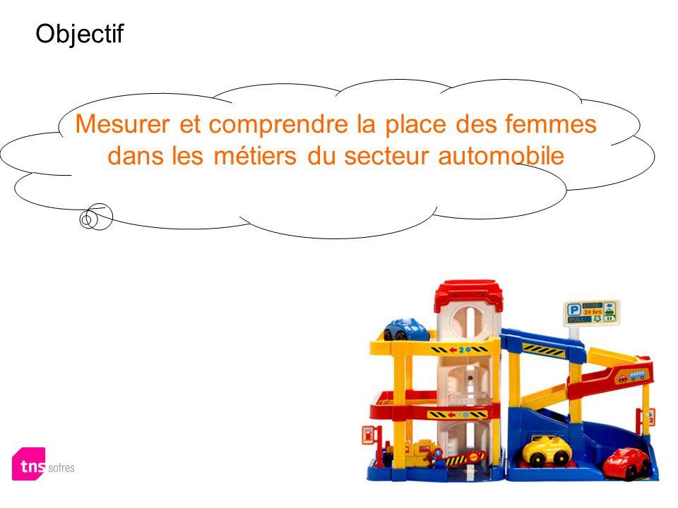 Objectif Mesurer et comprendre la place des femmes dans les métiers du secteur automobile